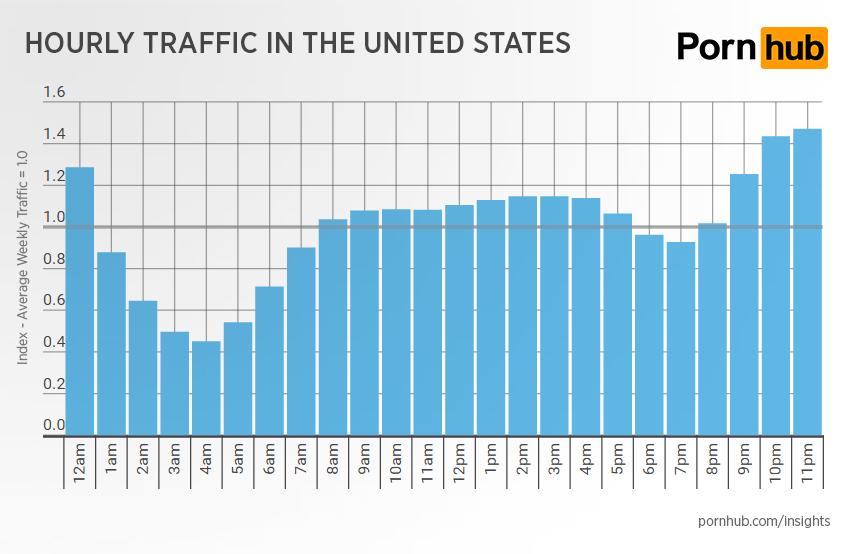 pornhub-insights-hourly-traffic-change-average-weekly