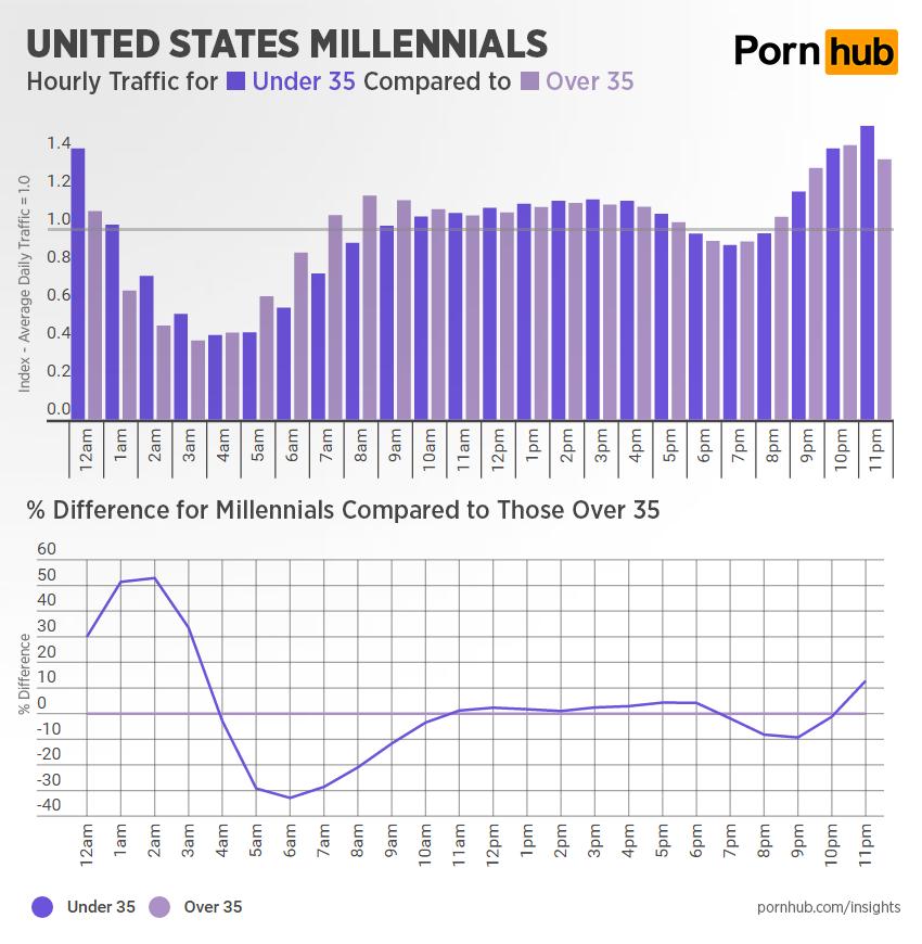 pornhub-insights-hourly-traffic-millennials