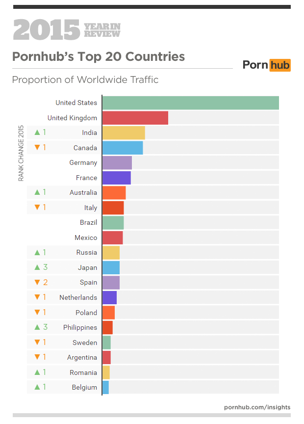 1-pornhub-insights-2015-year-in-review-top-20-countries