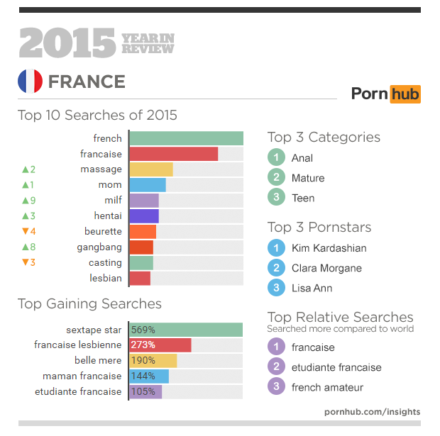 3-pornhub-insights-2015-year-in-review-focus-france
