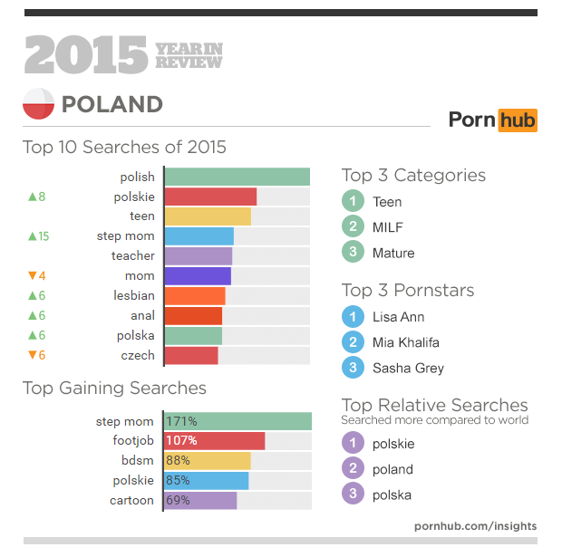 3-pornhub-insights-2015-year-in-review-focus-poland