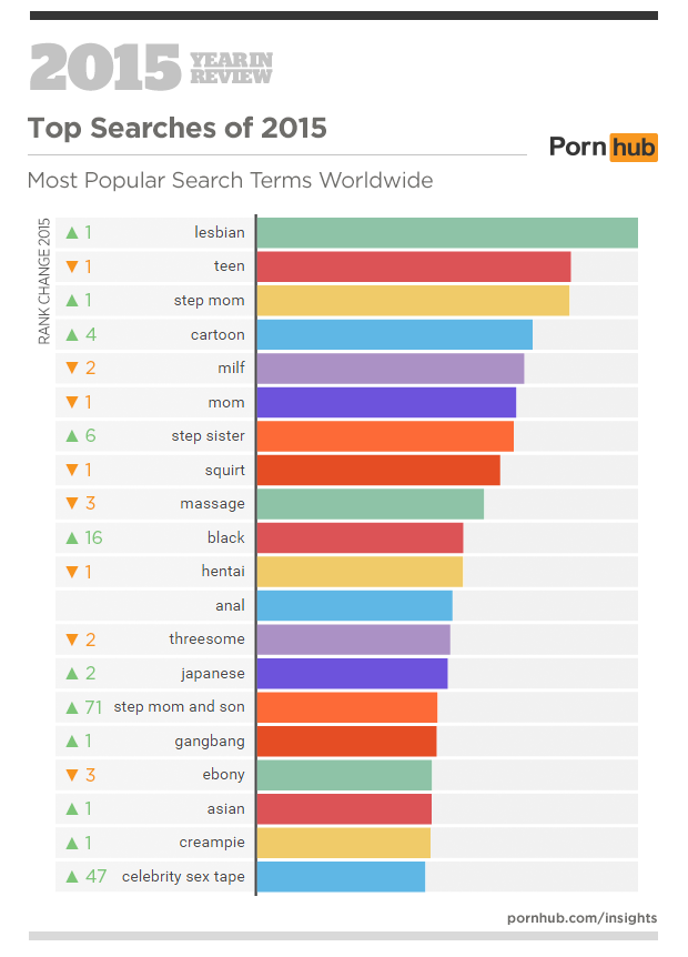 3a-pornhub-insights-2015-year-in-review-top-search-terms-world