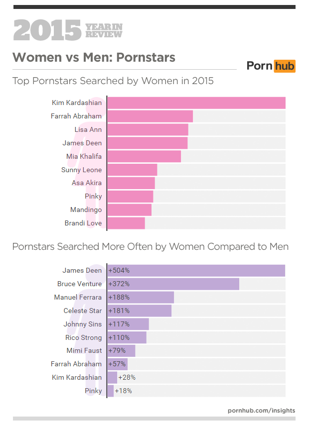 Pornstar men to femal ratio are