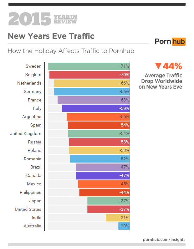 6-pornhub-insights-2015-year-in-review-events-new-years-eve