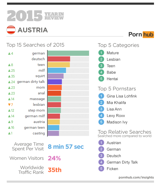 2-pornhub-insights-2015-year-in-review-focus-austria