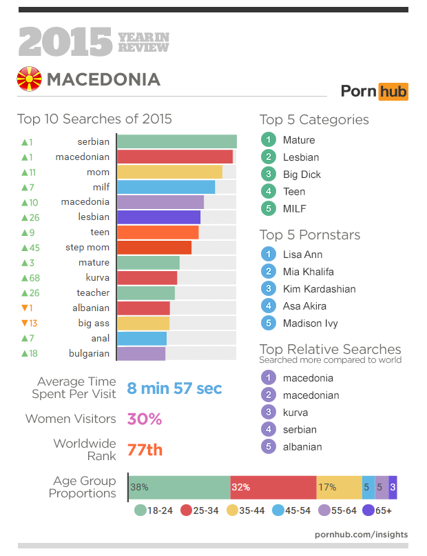 2-pornhub-insights-2015-year-in-review-focus-macedonia