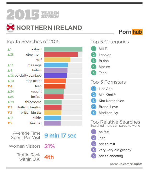 2-pornhub-insights-2015-year-in-review-focus-northern-ireland