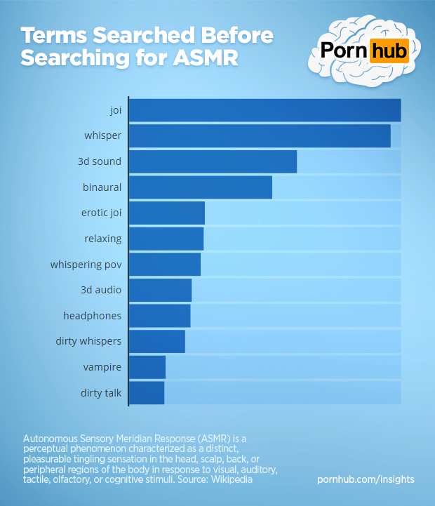 pornhub-insights-asmr-searches-before