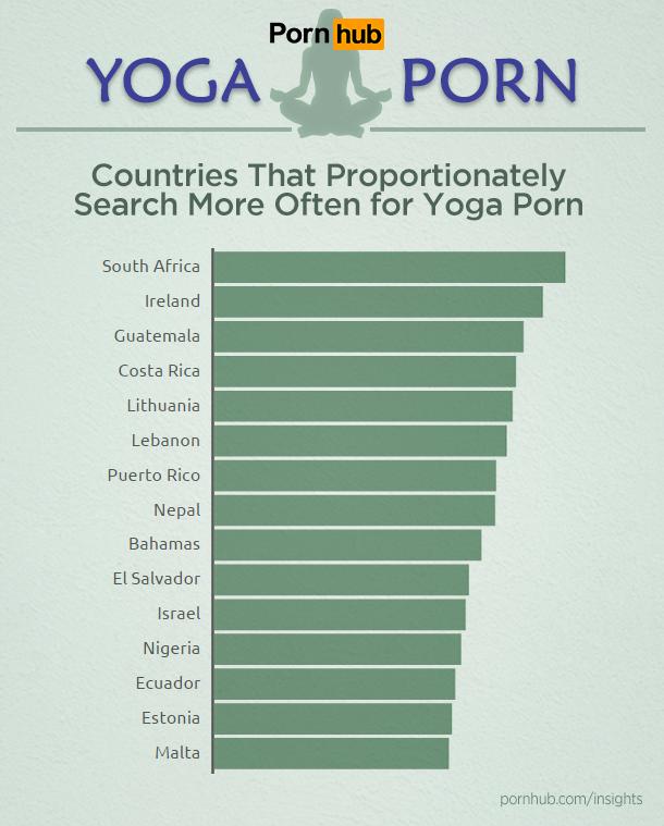 pornhub-insights-fitness-yoga-porn-countries