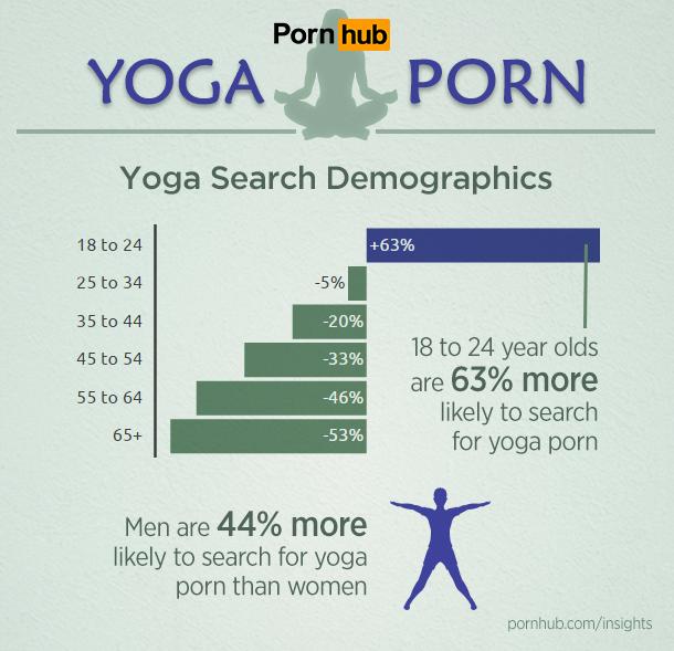 pornhub-insights-fitness-yoga-porn-demographics