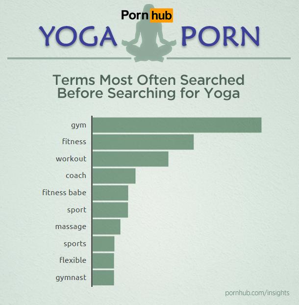 pornhub-insights-fitness-yoga-porn-previous-searches