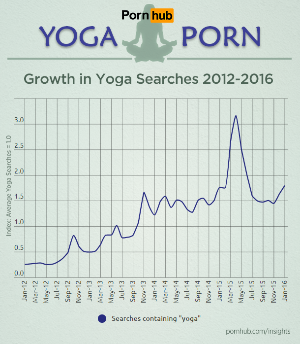 pornhub-insights-fitness-yoga-porn-search-growth
