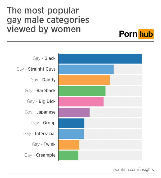 pornhub-insights-women-gay-porn-top-categories