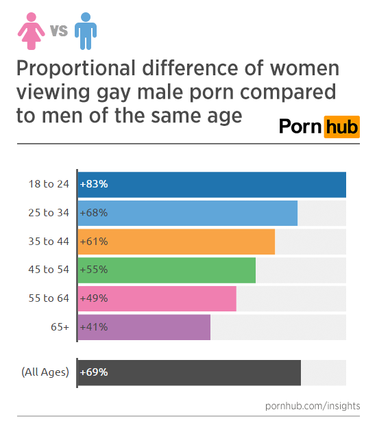 That why do women like porn