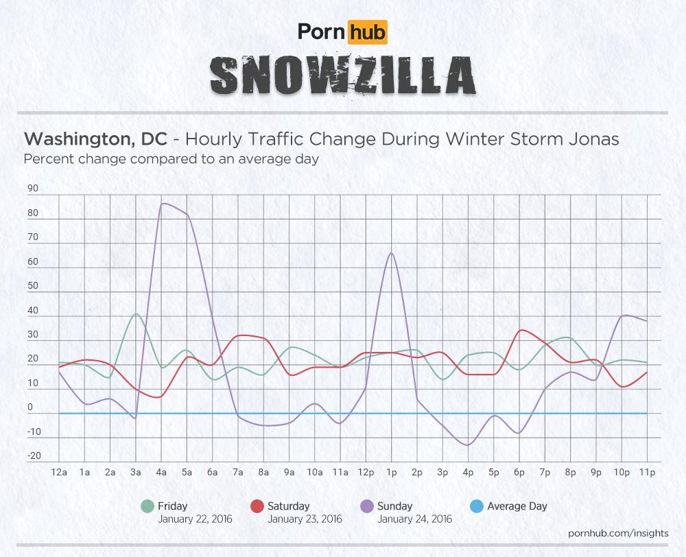 wide-pornhub-insights-2016-storm-jonas-hourly-washington