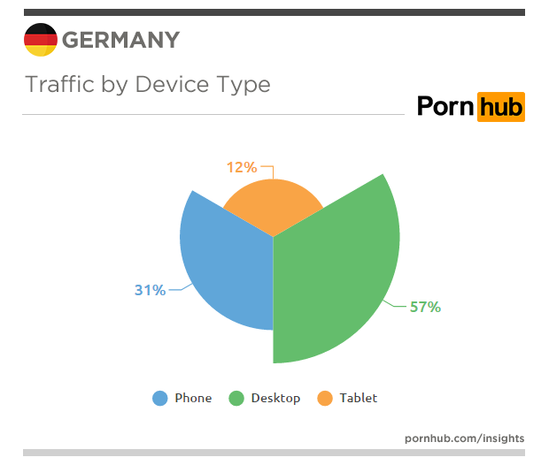 pornhub-insights-germany-devices