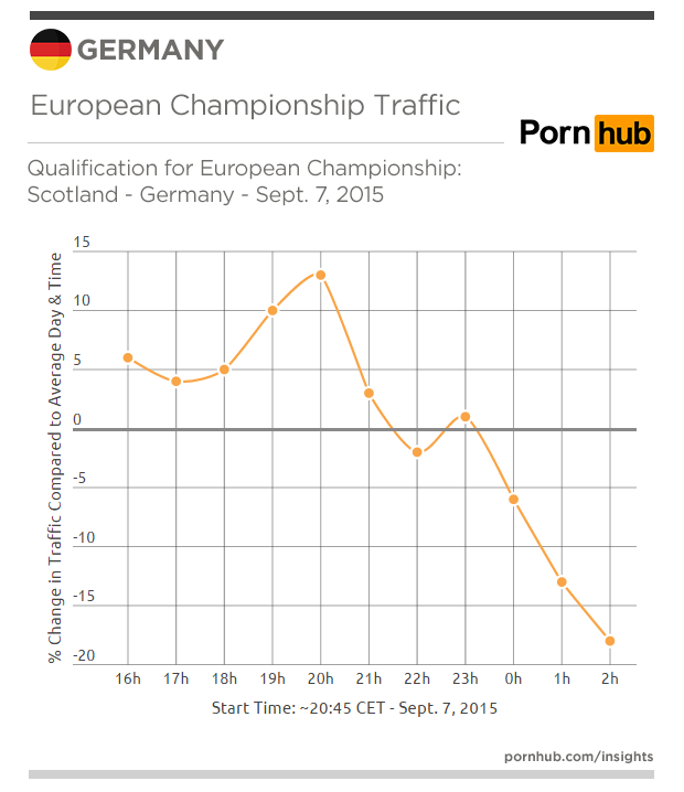 pornhub-insights-germany-eur-champ-sept-7