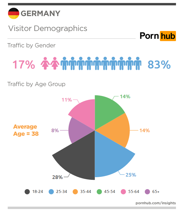 pornhub-insights-germany-gender-demographics