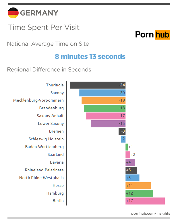 pornhub-insights-germany-time-on-site