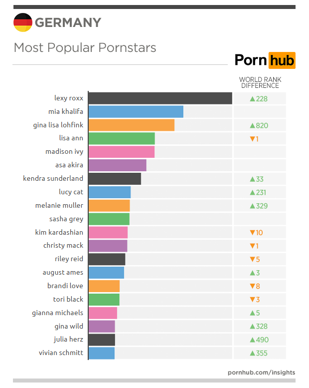 pornhub-insights-germany-top-pornstars