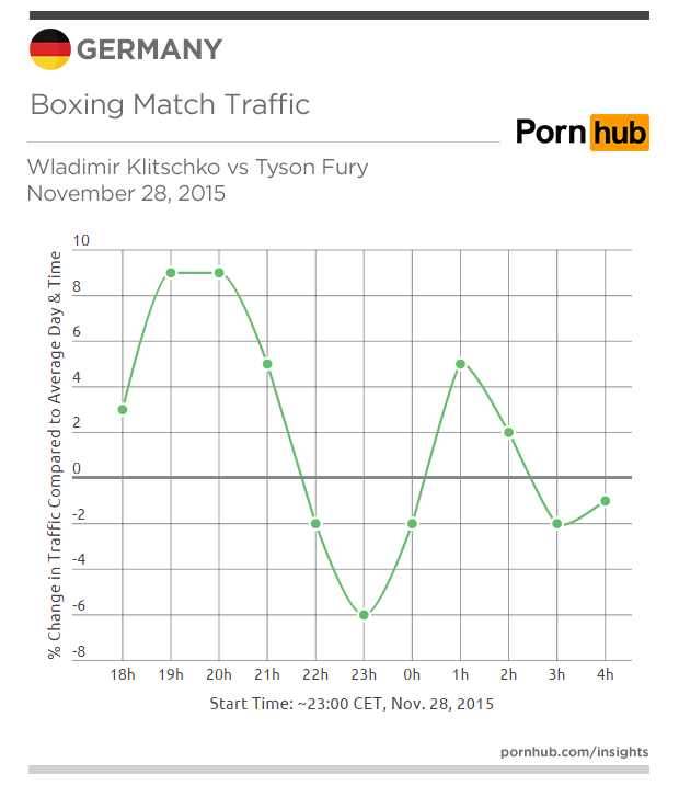 pornhub-insights-germany-traffic-boxing-nov-28