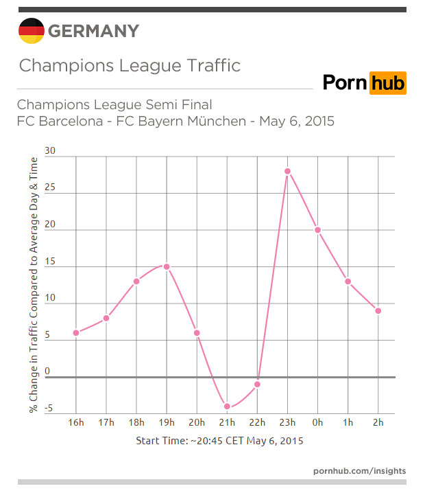 pornhub-insights-germany-traffic-cl-may-6