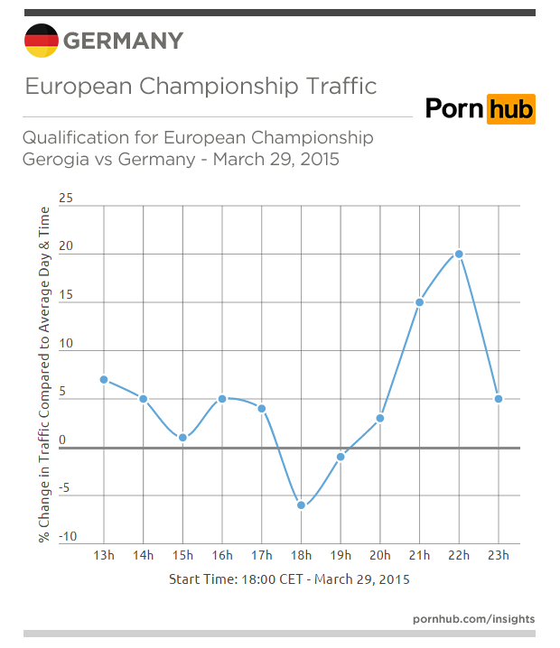 pornhub-insights-germany-traffic-eur-champ-mar-29