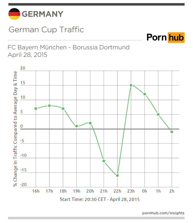 pornhub-insights-germany-traffic-germ-cup-april-28