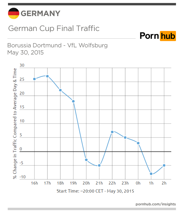 pornhub-insights-germany-traffic-germ-cup-may-30