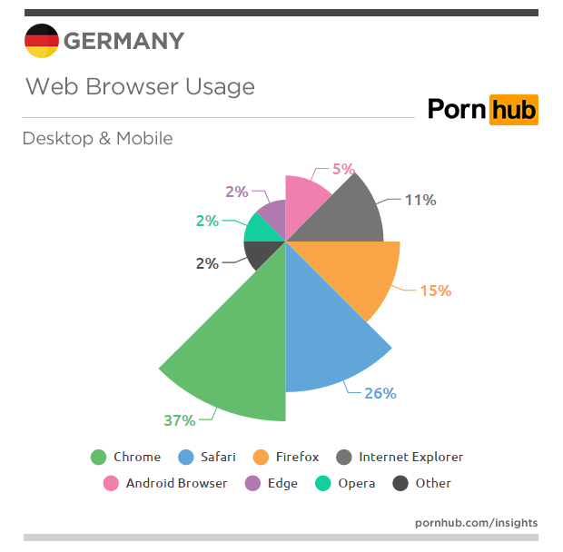 pornhub-insights-germany-web-browsers