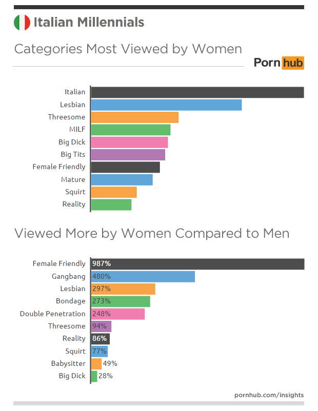 pornhub-insights-italy-millennials-categories-women