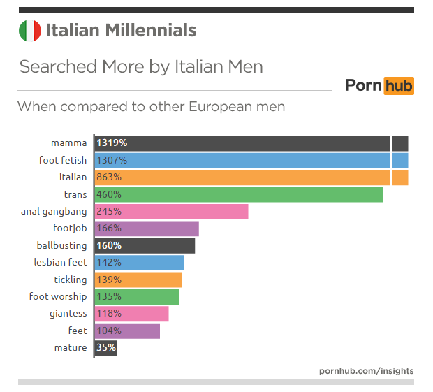 pornhub-insights-italy-millennials-searches-more-men-europe