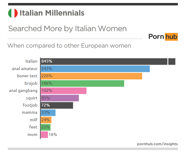 pornhub-insights-italy-millennials-searches-more-women-europe