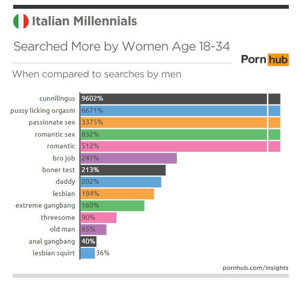 pornhub-insights-italy-millennials-searches-more-women