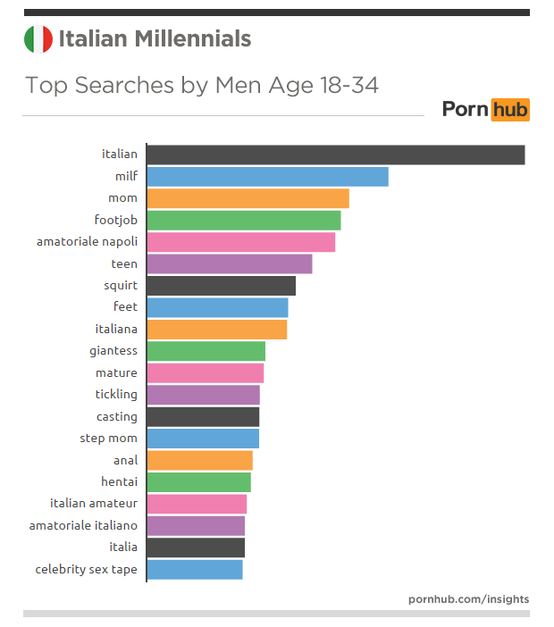 pornhub-insights-italy-millennials-searches-top-men