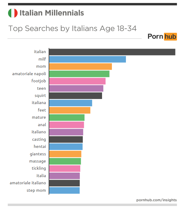 pornhub-insights-italy-millennials-searches-top-millennials