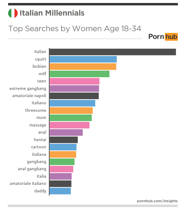 pornhub-insights-italy-millennials-searches-top-women