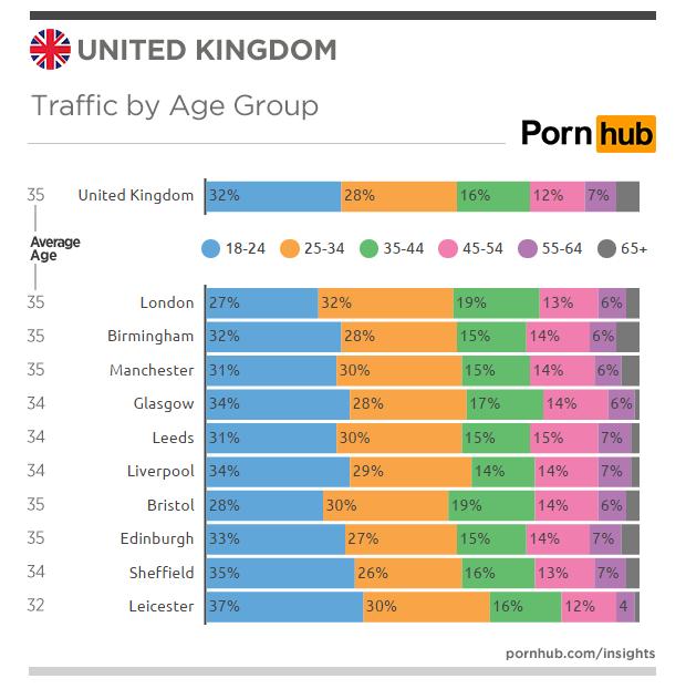 pornhub-insights-united-kingdom-age-proportions