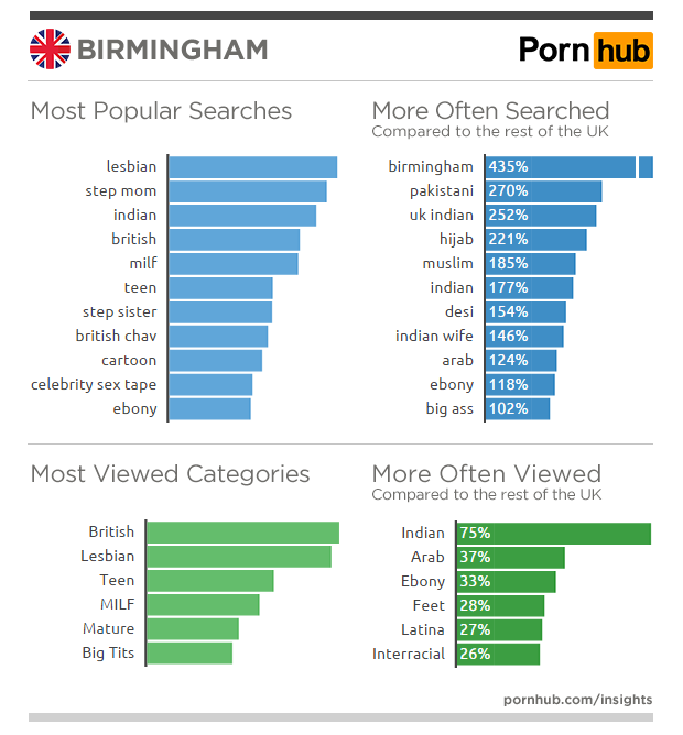 pornhub-insights-united-kingdom-birmingham