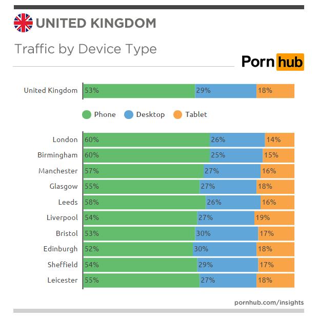 pornhub-insights-united-kingdom-devices