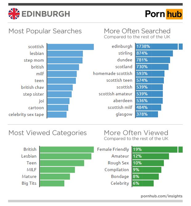 pornhub-insights-united-kingdom-edinburgh