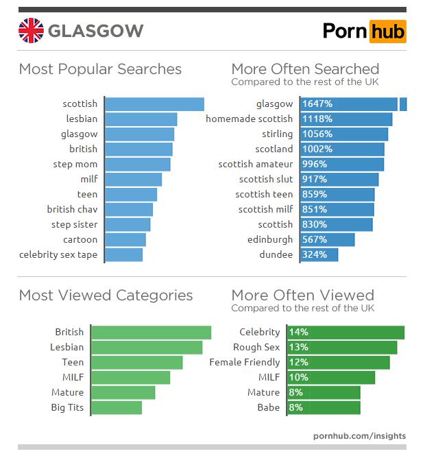 pornhub-insights-united-kingdom-glasgow
