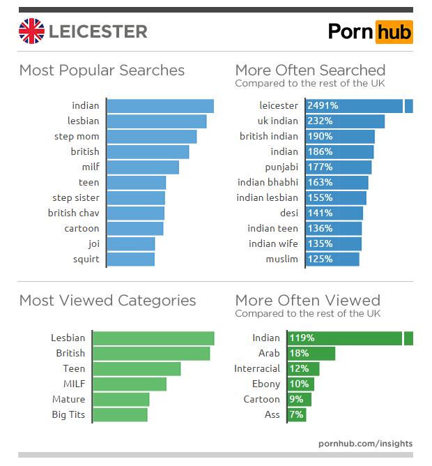 pornhub-insights-united-kingdom-leicester