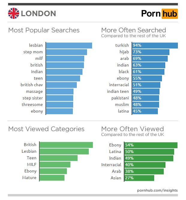 pornhub-insights-united-kingdom-london