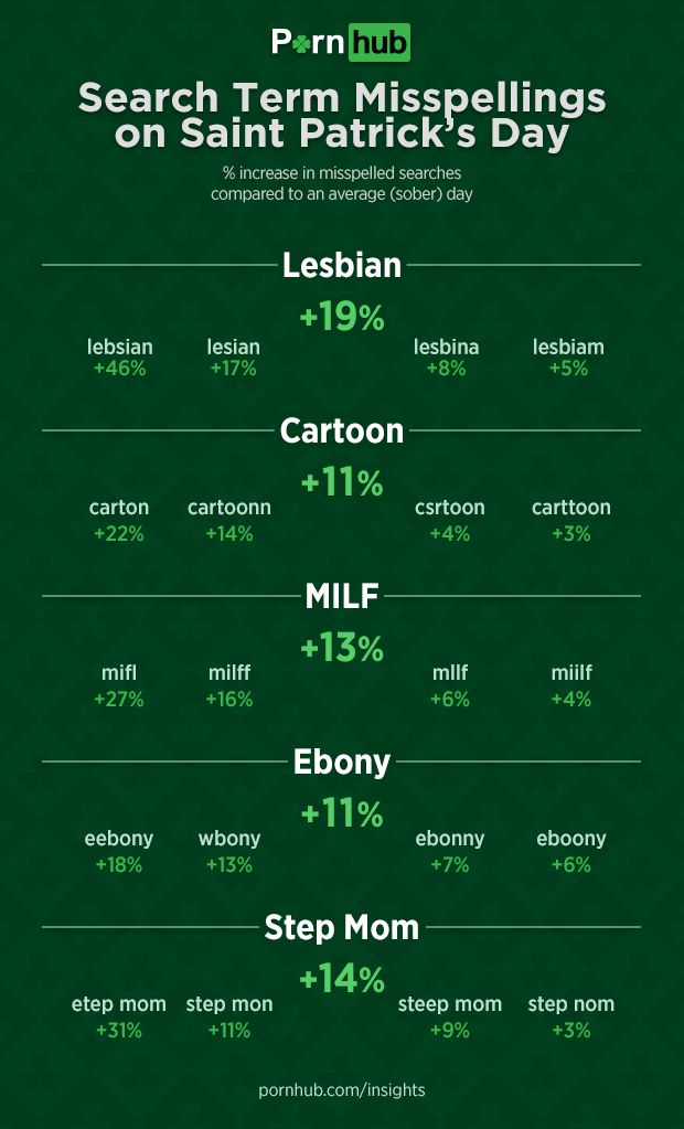 pornhub-insights-st-patricks-day-misspellings-increase