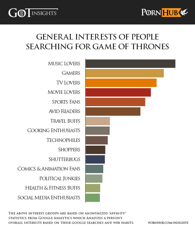 pornhub-insights-game-of-thrones-interest-groups