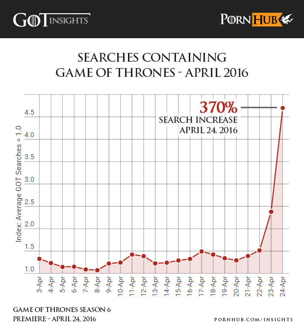 pornhub-insights-game-of-thrones-search-increase-april-2016
