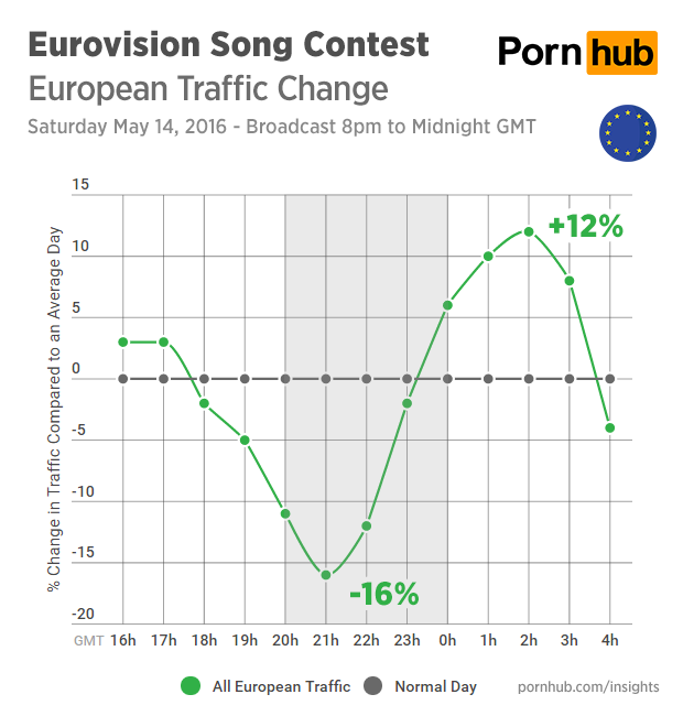 pornhub-insights-eurovision-2016-traffic-all-europe