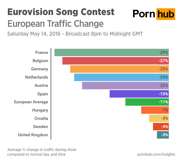 pornhub-insights-eurovision-2016-traffic-averages
