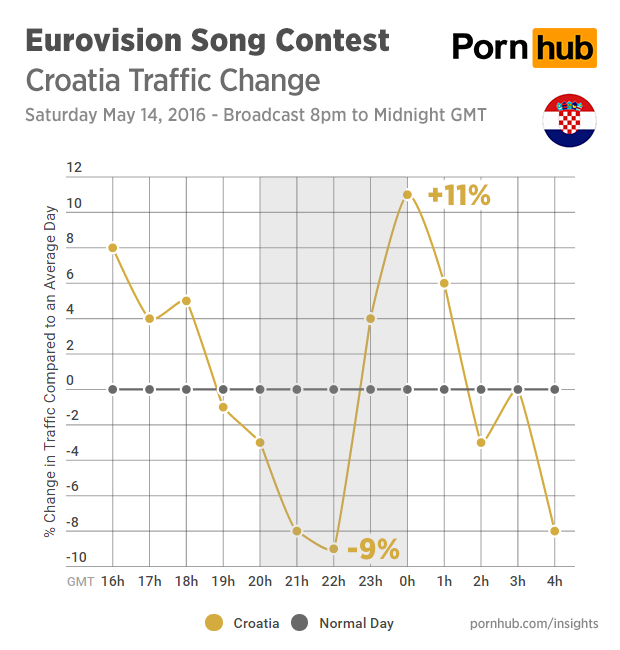 pornhub-insights-eurovision-2016-traffic-croatia